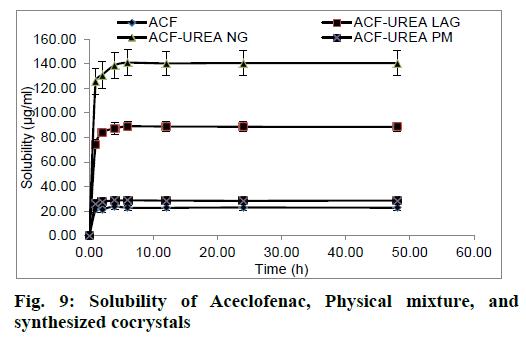 IJPS-Solubility