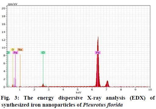 IJPS-analysis