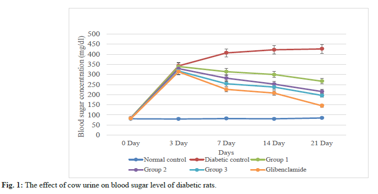 IJPS-blood-sugar