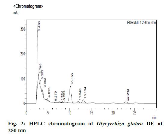 IJPS-chromatogram