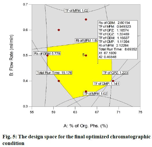 chromatographic
