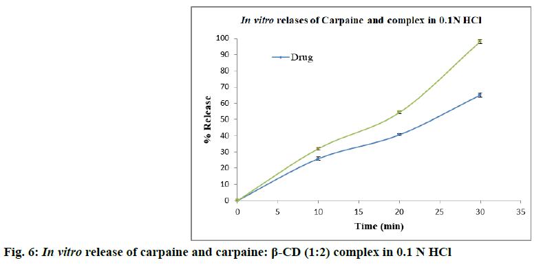 IJPS-complex