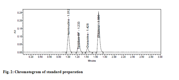 IJPS-hromatogram