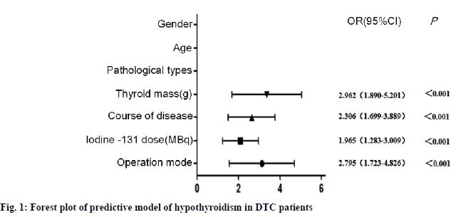 IJPS-hypothyroidism
