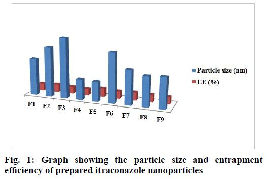 IJPS-particle