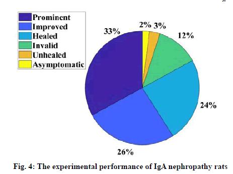 IJPS-performance