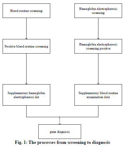 IJPS-screening-diagnosis