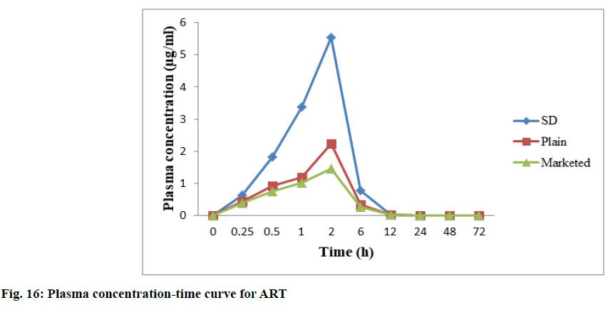 IJPS-time-curve