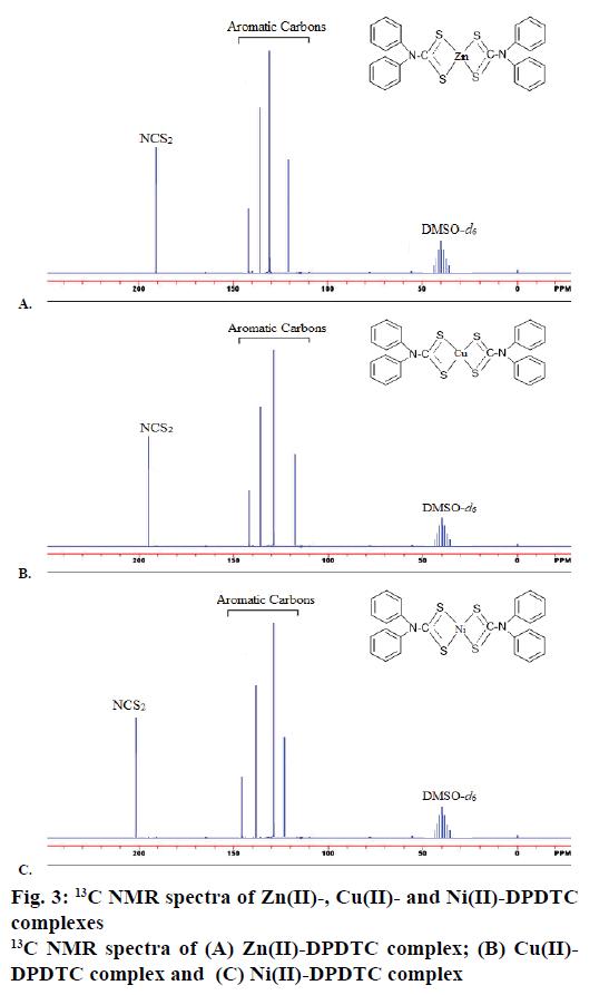 IJPS-13C-NMR-spectra