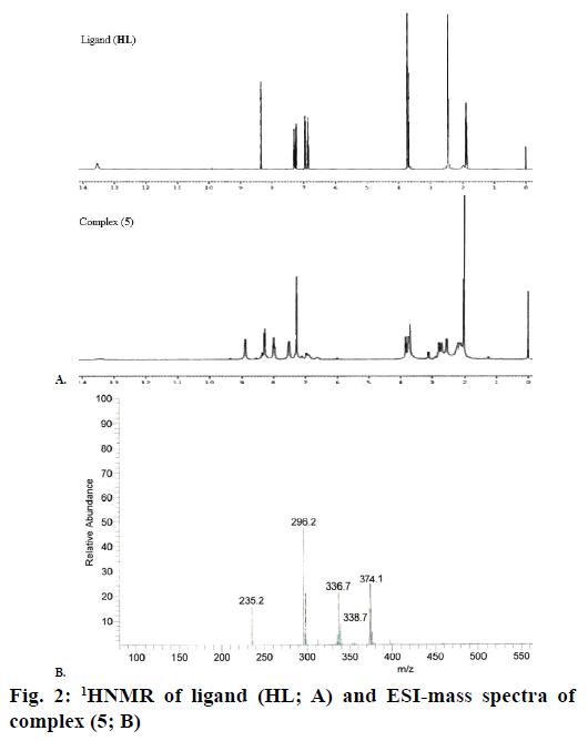 IJPS-1HNMR-ligand