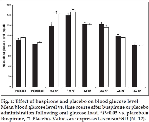 Effect of buspirone on blood sugar levels in humans