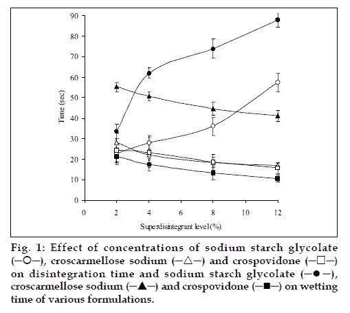 Fast Dispersible Tablets   Aceclofenac   Croscarmellose Sodium