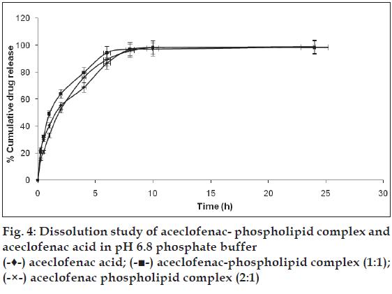 Aceclofenac | Bioavailability | Pharmacosomes | Phospholipid Complex