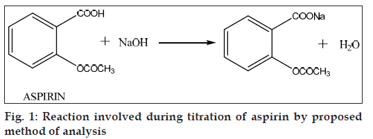Determination of Aspirin using Back Titration - McCord CH302