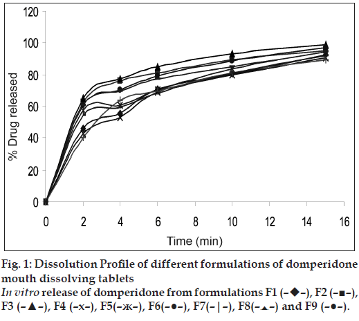 fast dissolving tablets of famotidine Development of orodispersible tablets of taste masked rizatriptan benzoate using hydroxypropyl β cyclodextrin  dave kv, more dm (2005) formulation and evaluation of fast dissolving.