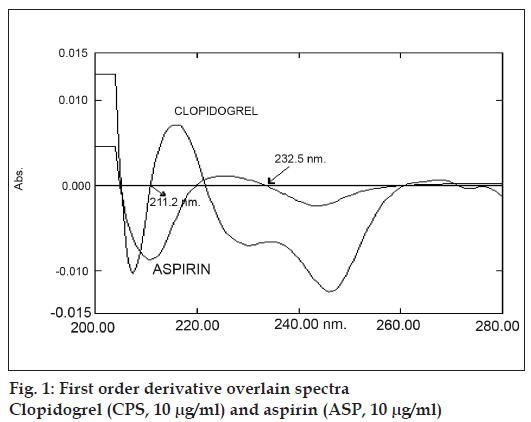 purity of aspirin by spectrophotometry essay The purpose of this experiment was to prepare a sample of aspirin and measure its boiling purity of aspirin by spectrophotometry  haven't found the essay you.