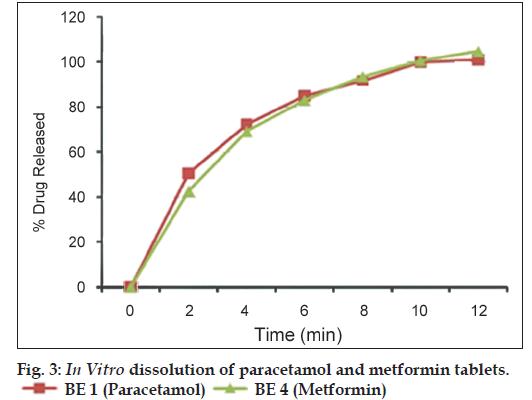 Co-processed Diluent | Colloidal Silicon Dioxide | Crospovidone