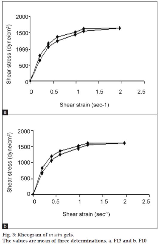 Carbopol | Hydroxypropyl Methylcellulose | In Situ Gel | Metoprolol