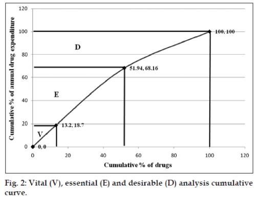 2 Vital V Essential E And Desirable D Analysis Cumulative Curve