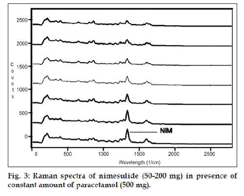 In Situ Analysis | Nimesulide | Nondestructive | Paracetamol