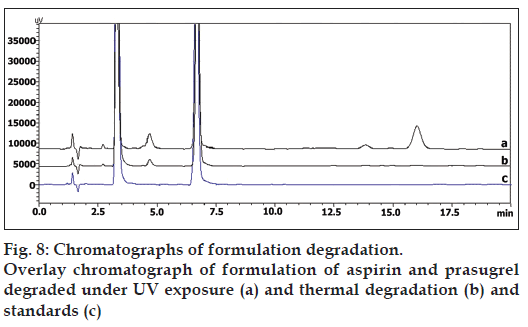 determination of aspirin A high-performance liquid chromatographic (hplc) method has been developed  for the simultaneous determination of aspirin and salicylic acid in transdermal.