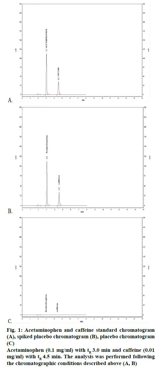 IJPS-Acetaminophen
