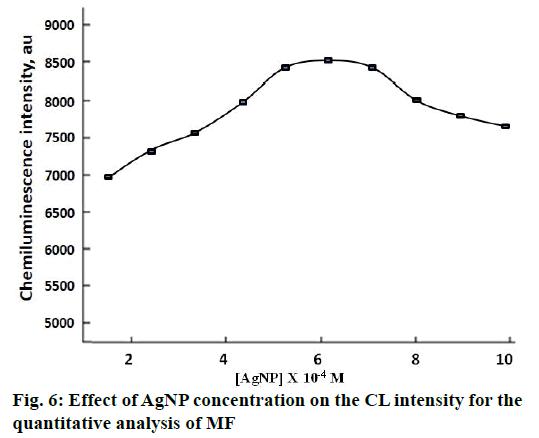 IJPS-AgNP-concentration
