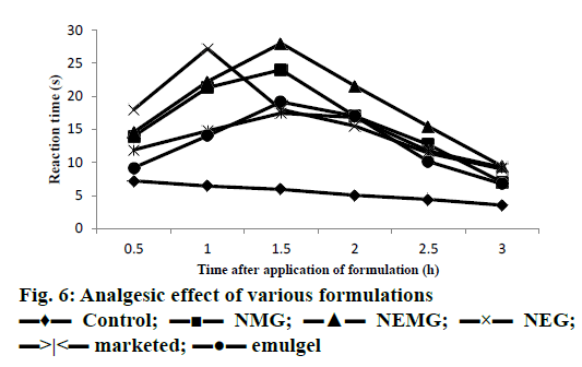 IJPS-Analgesic-effect
