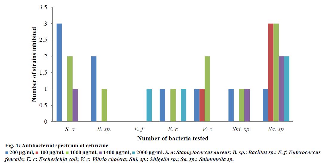 IJPS-Antibacterial-spectrum
