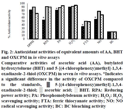 IJPS-Antioxidant-activities