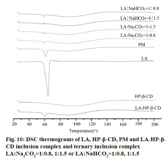 IJPS-CD-inclusion-complex