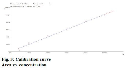 IJPS-Calibration-curve