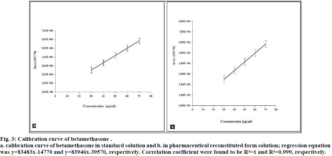 IJPS-Calibration-curve-betamethasone