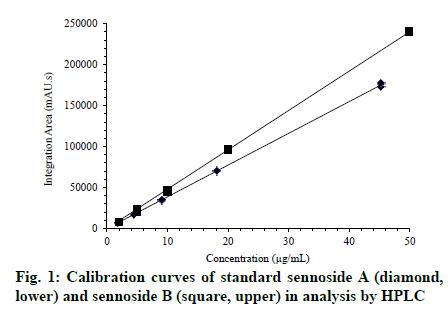 IJPS-Calibration-curves