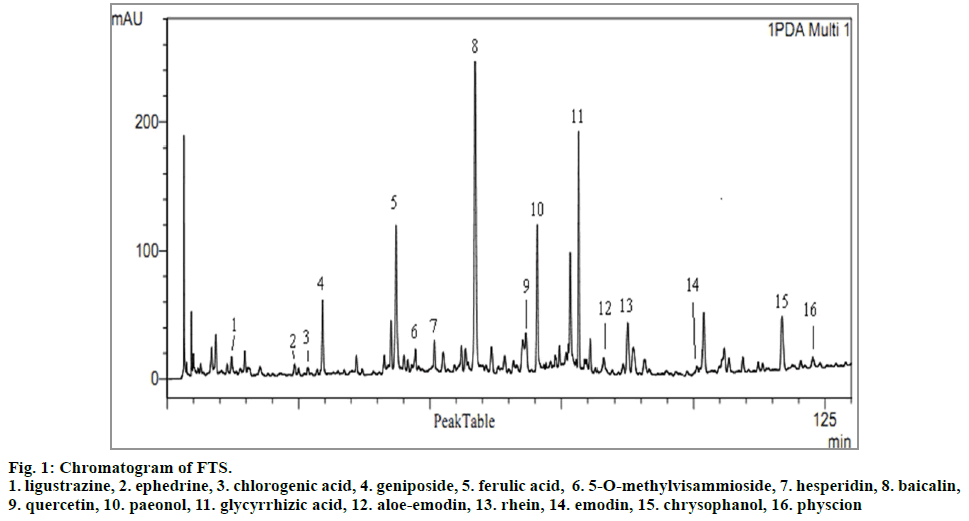 IJPS-Chromatogram-of-FTS