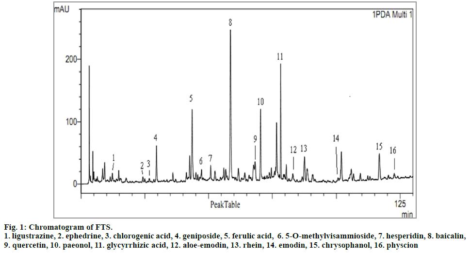 IJPS-Chromatogram-of-FTS