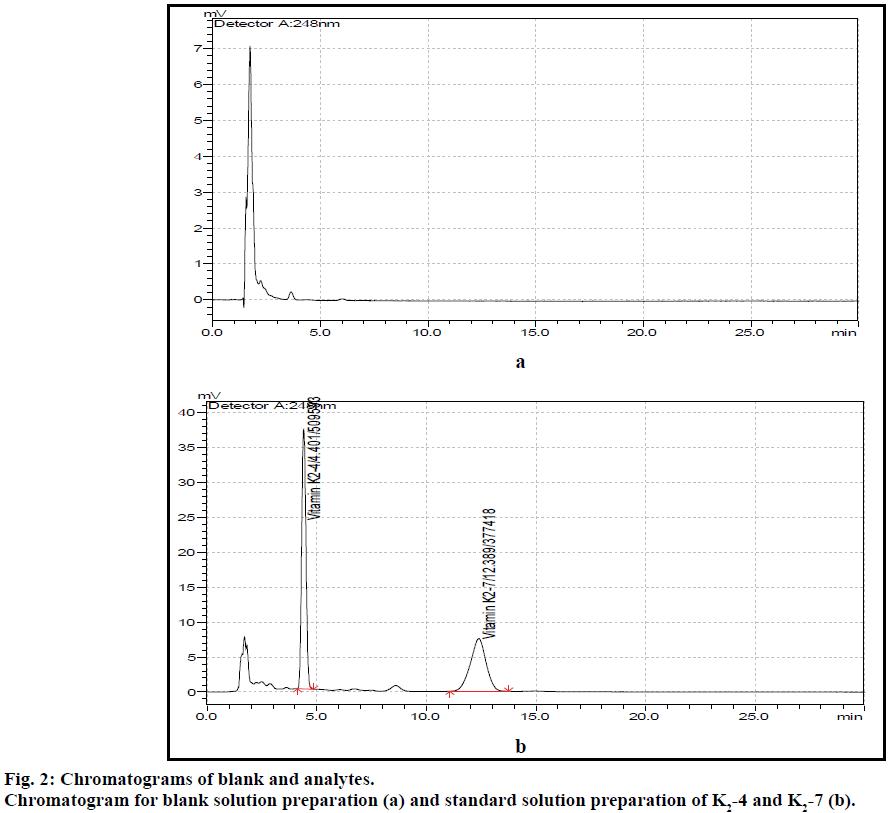 IJPS-Chromatograms