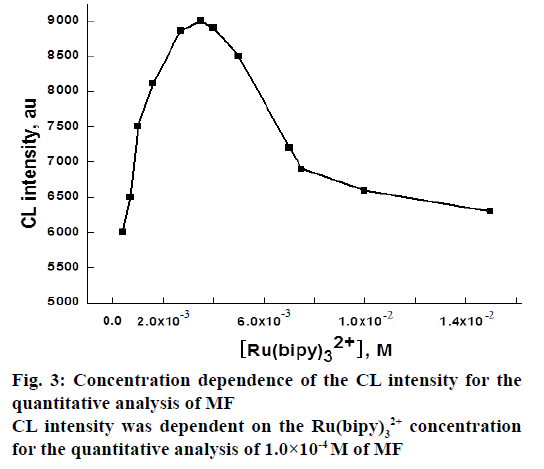 IJPS-Concentration-dependence