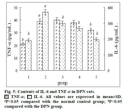 IJPS-Contents-IL-6-TNF