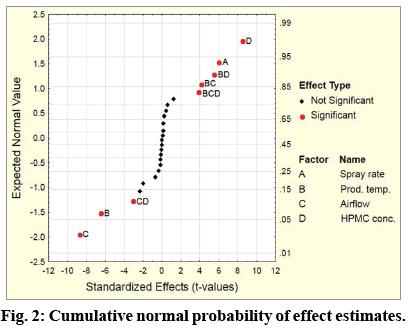 IJPS-Cumulative-normal-probability