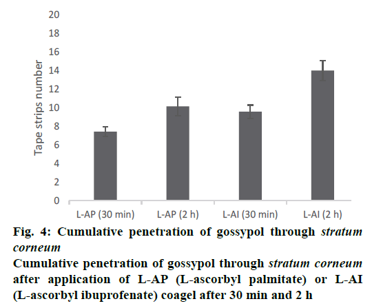 IJPS-Cumulative-penetration
