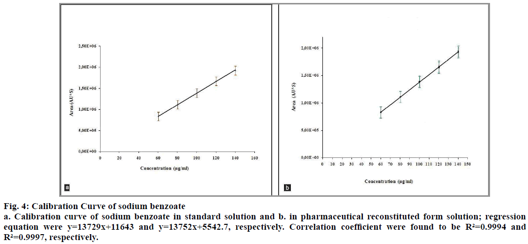 IJPS-Curve-sodium-benzoate