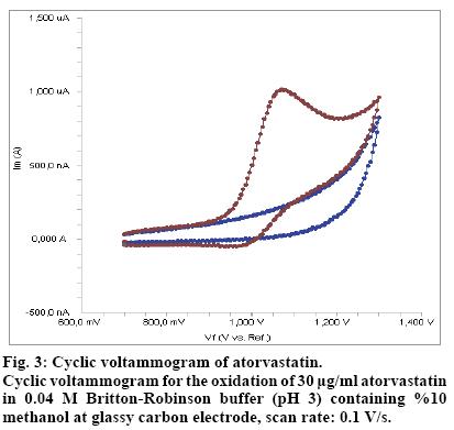 IJPS-Cyclic-voltammogram-atorvastatin
