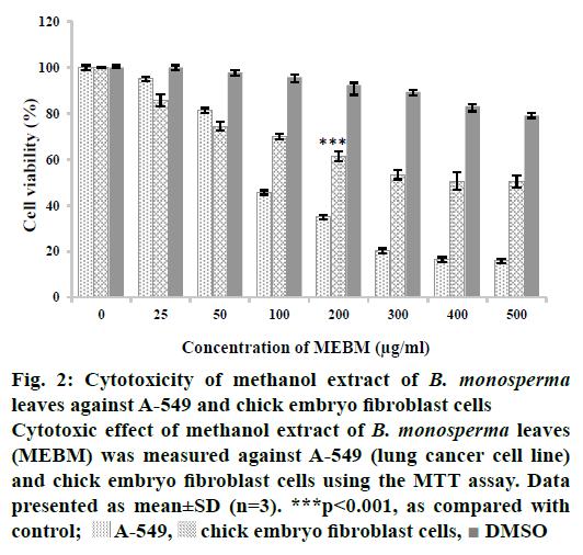 IJPS-Cytotoxicity-methanol