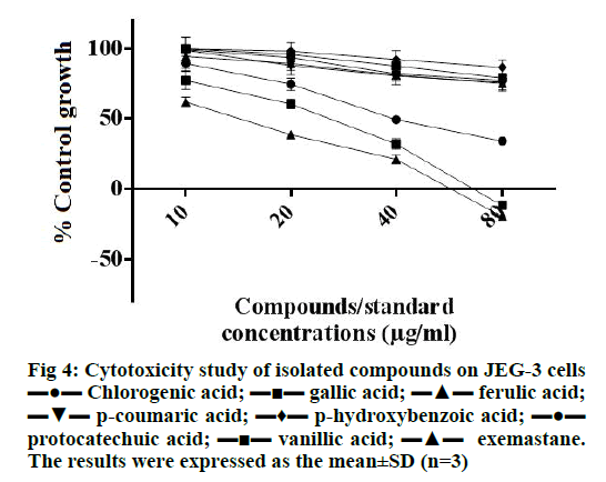 IJPS-Cytotoxicity-study