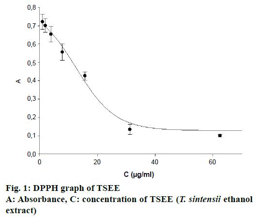 IJPS-DPPH-graph
