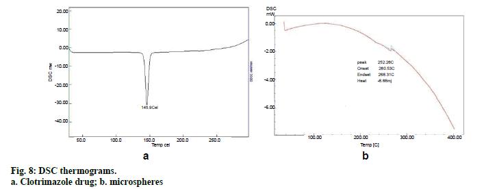 IJPS-DSC-thermograms-Clotrimazole