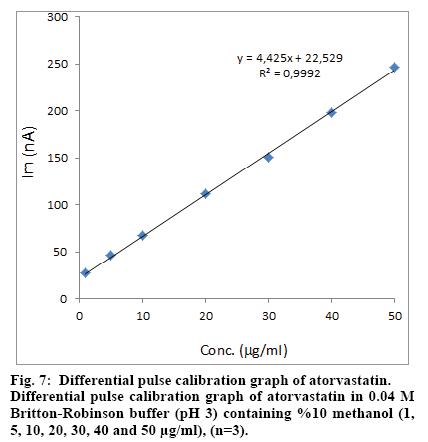IJPS-Differential-pulse-calibration-graph
