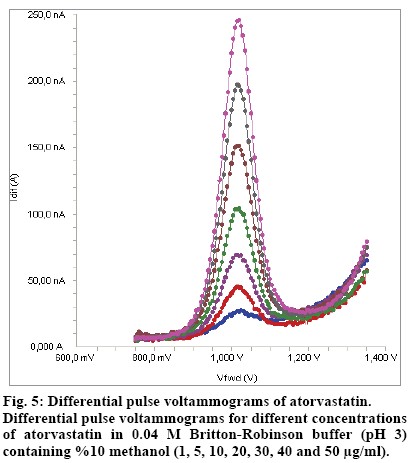 IJPS-Differential-pulse-voltammograms
