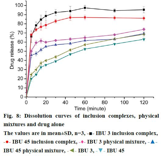 IJPS-Dissolution-curves